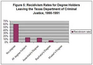 inmate education, recidivism ratefor educated parolees